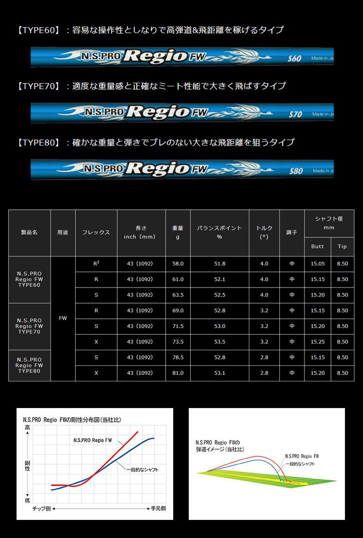 日本シャフト N.S.PRO Regio FW (レジオ FW)