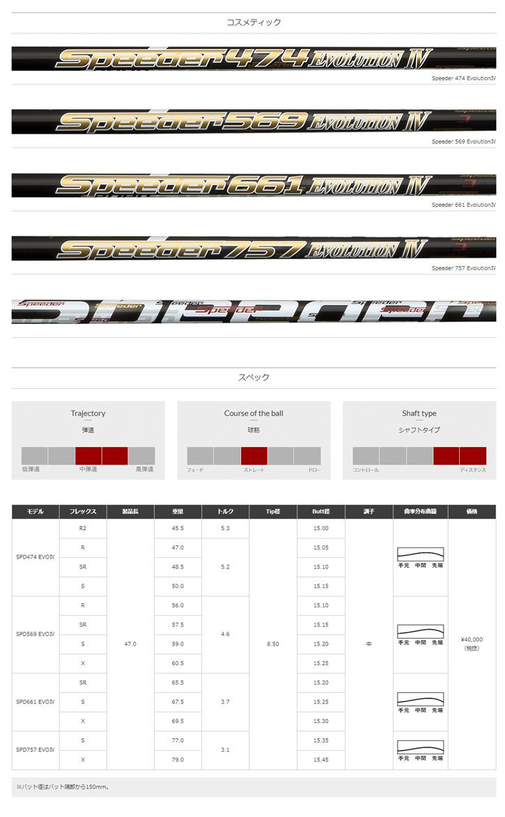フジクラ Speeder EVOLUTION 4 (スピーダーエボリューション 4)