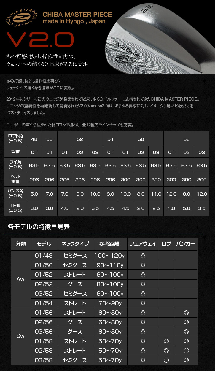 Zodia (ゾディア) Chiba Master Piece(マスターピース) V2.0